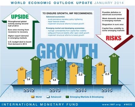 Ramalan Ekonomi 2014